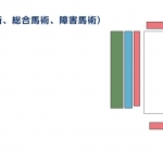 馬術(馬場馬術、総合馬術、障害馬術)座席&チケット価格【2020年東京オリンピッ